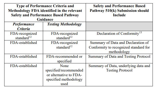 Framework for Safety and Performance Based Pathway – Drug and Device